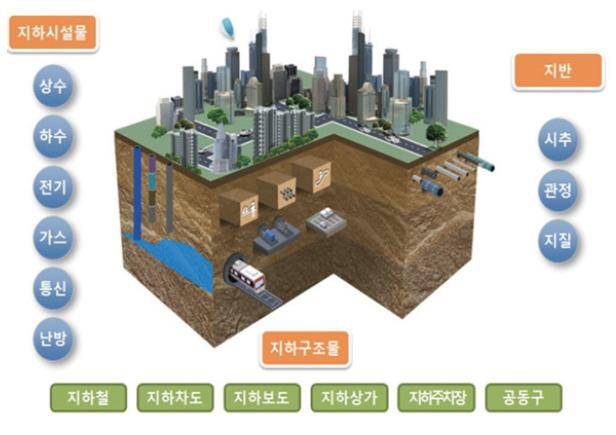 그림2. 지하공간통합지도의 개념도